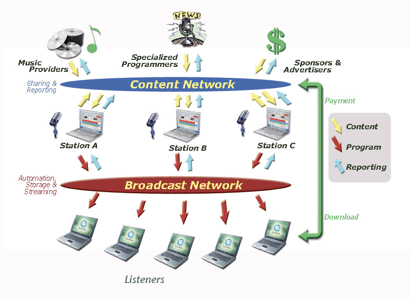 Backbone Radio Network Diagram