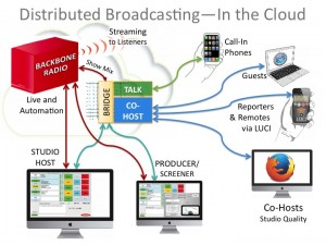 Talk Radio Production in the Cloud