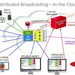 Backbone Talk Radio Production Suite, in the cloud