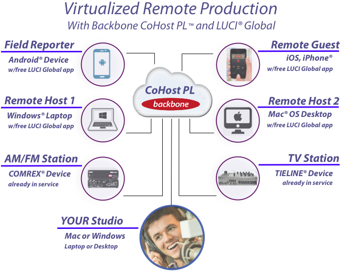 Remote radio broadcasting in the cloud with LUCI and Backbone